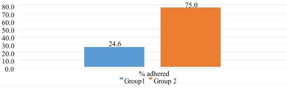 Figure 2: Percentage CPG of Postpartum Education by Group.
