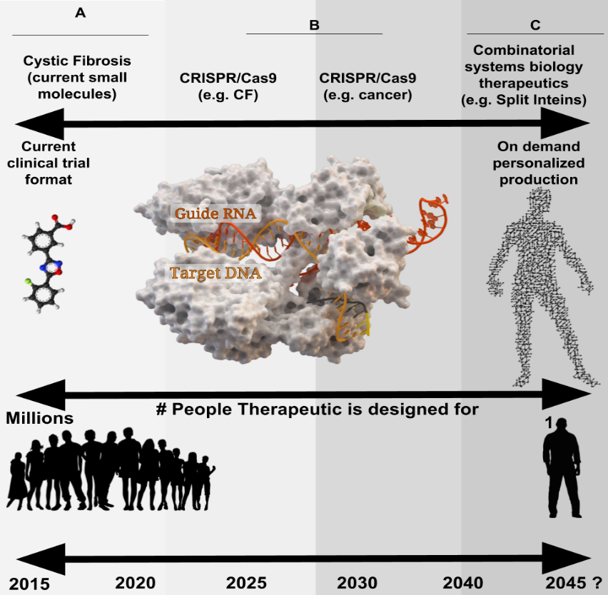 Personalized Medicinal Complexity Beyond Single Clinical Trials: Gene Therapy, Pharmaceuticals Combinations, and Modular Biological Nanomachine Frameworks