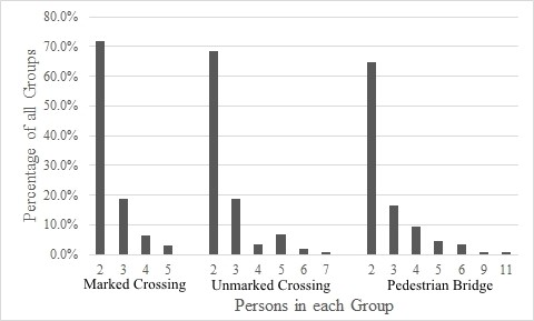 Size of groups at different midblock crossing locations
