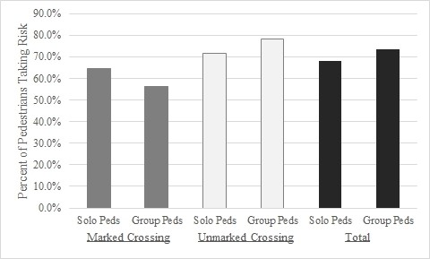 Tendency of groups versus solo pedestrians to exhibit unsafe crossing behavior