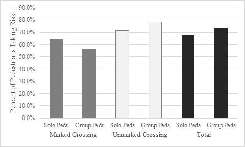 Tendency of groups versus solo pedestrians to exhibit unsafe crossing behavior