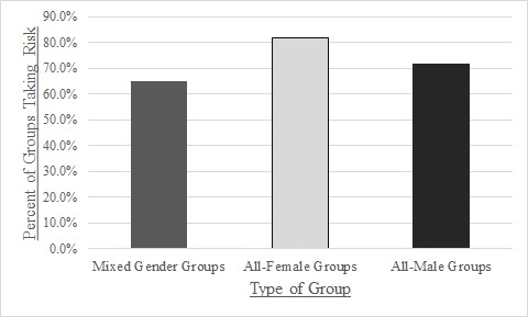 Tendency of different gender groups to exhibit unsafe crossing behavior
