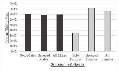 Tendency of different groups and genders to exhibit unsafe crossing behavior