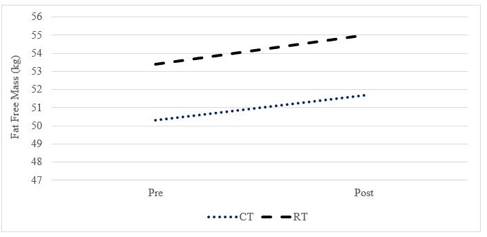 Changes in fat free mass pre to post training by group. CT represents concurrent training and RT represents resistance training.