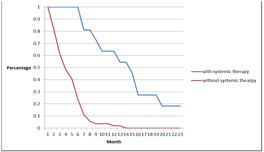 Figure 2: Post-WBRT percentage month survival. The percentage of survival was calculated by the number of patients who were alive at the end of a 30-day month divided by the total number of patients in each group.