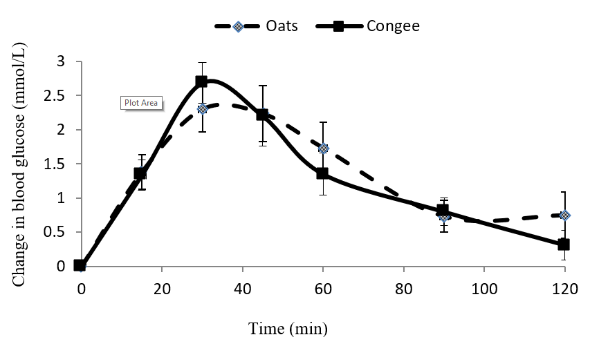 Figure 1: Blood glucose responses after consumption of the oat breakfast cereal and the modified congee traditional Chinese breakfast meal (tested in Chinese subjects). Standard errors of the mean values are represented by vertical bars.
