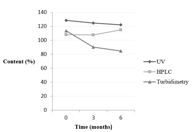 Behaviour of doxycycline hyclate - intact tablets- analysed by spectrophotometry UV/Vis, HPLC and turbidimetry