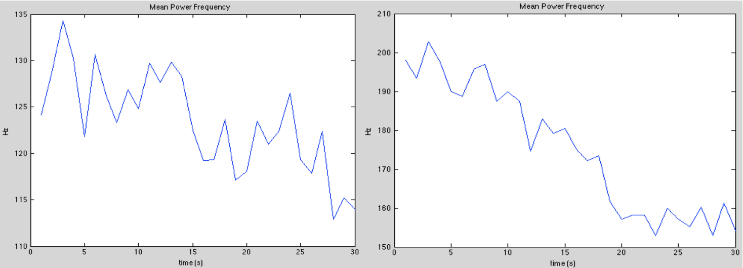 Mean power frequency of the two participants during the fatigue test.