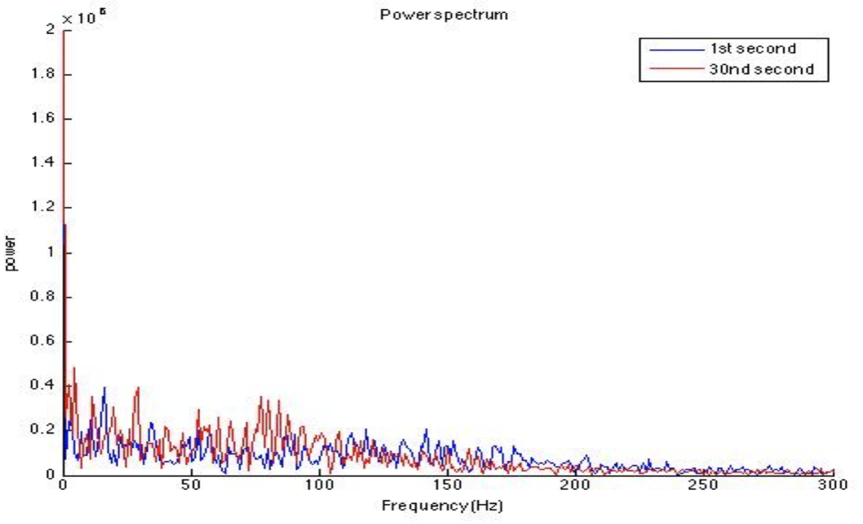 Power spectrum at the 1st second and 30th second of a representative participant.