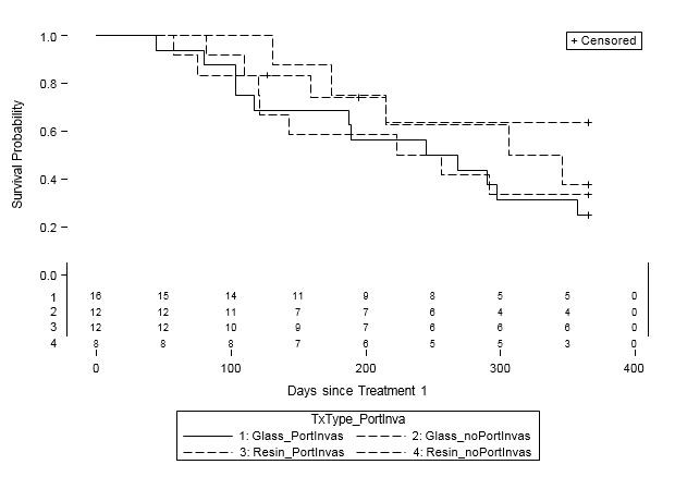 Retrospective Review of Survival Outcomes in Glass and Resin Y-90 Microsphere Treatment of Hepatic Malignancies