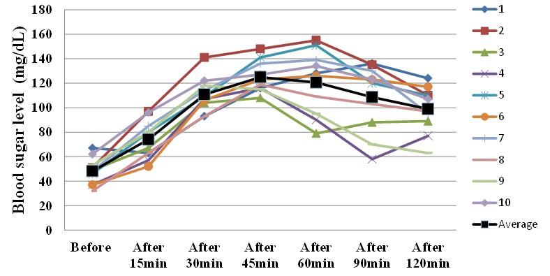 Figure 9: Second day Dinner (Blood sugar level). E: 770Kcal; P: 33.9g; F: 23.3g; C: 101.7g; NaCl: 1.55g; Sugar: 52.8%.