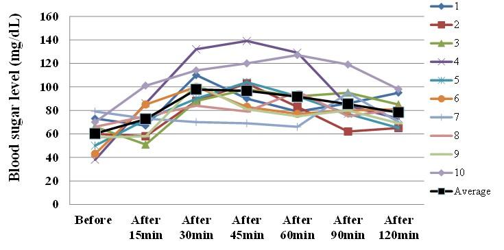 Figure 10: Third day Breakfast (Blood sugar level). E: 356Kcal; P: 8g; F: 14g; C: 101.7g; NaCl: 49.6g; Sugar: 55.7%.