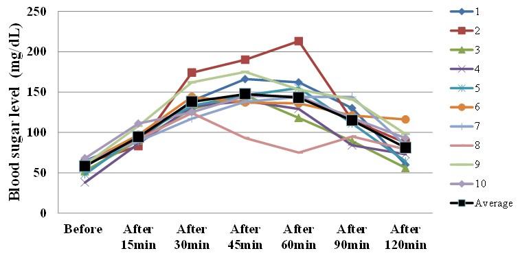 Figure 12: Third day Dinner (Blood sugar level). E: 332Kcal; P: 14.7g; F: 5.9g; C: 55g; NaCl: 2.38g; Sugar: 66.3%.