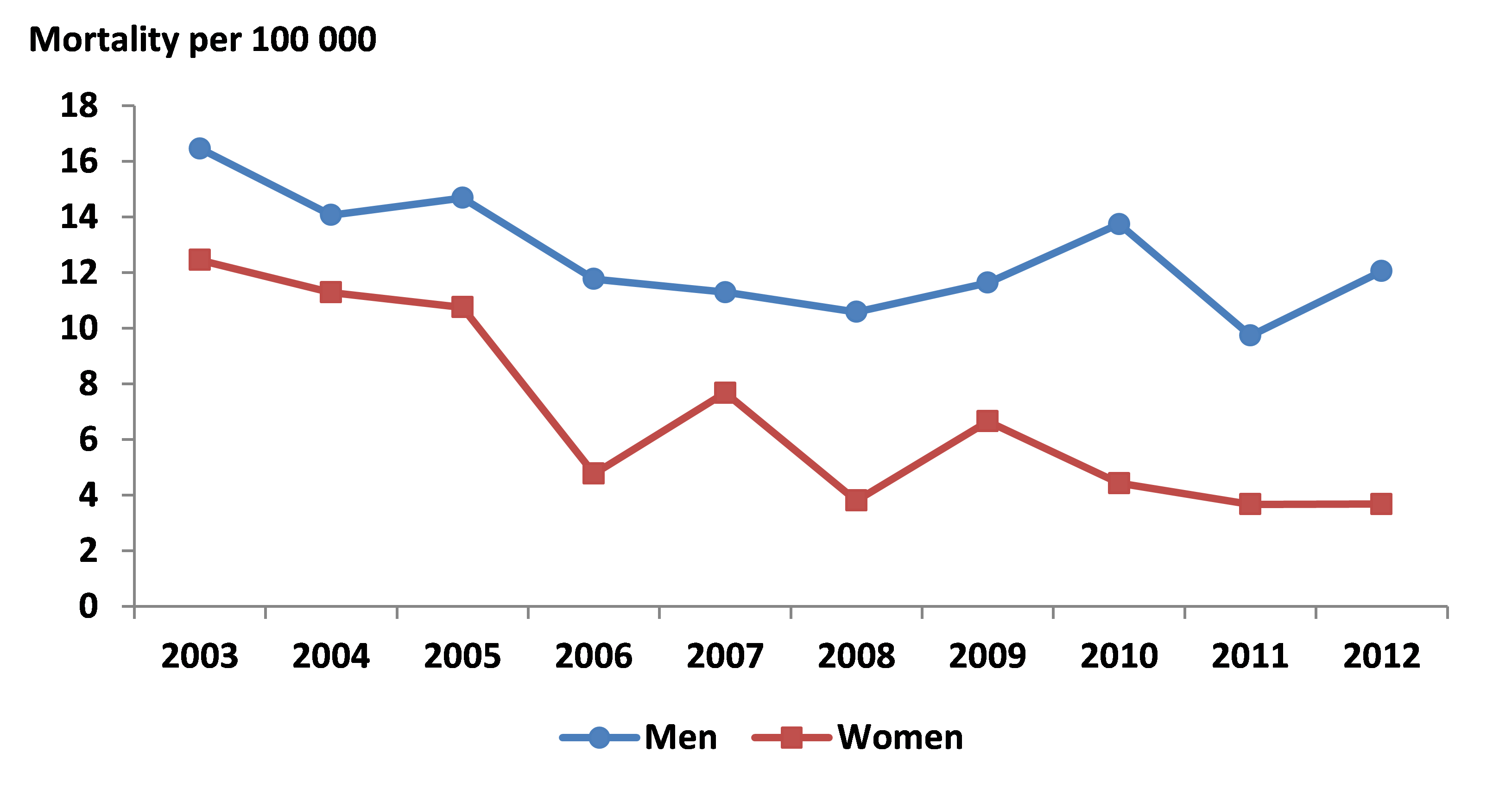 Standardised annual asthma mortality rates by sex, 2003 - 2012, Reunion.