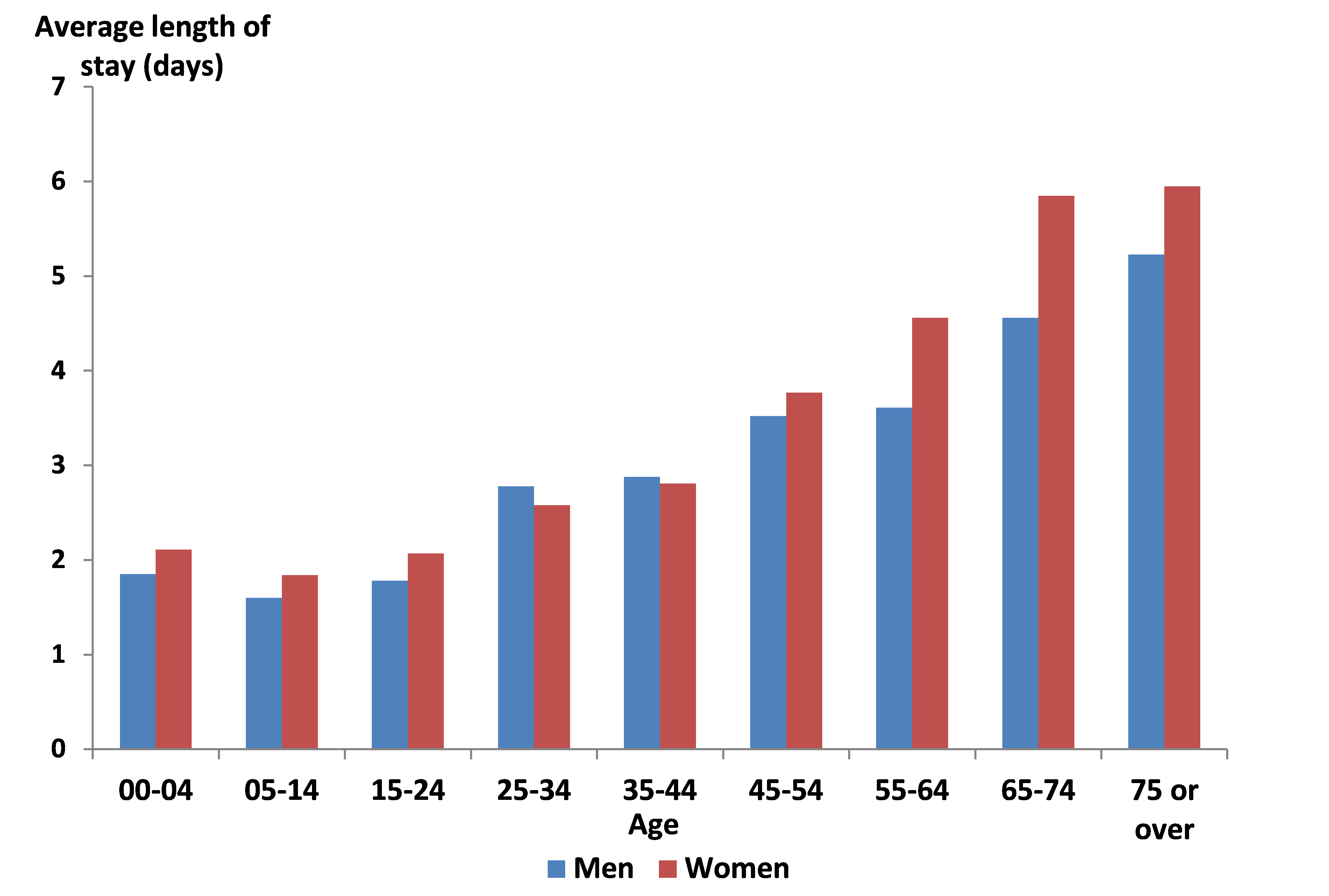 Average length of hospital stay due to asthma in days by age group and sex, 2005 - 2013, Reunion