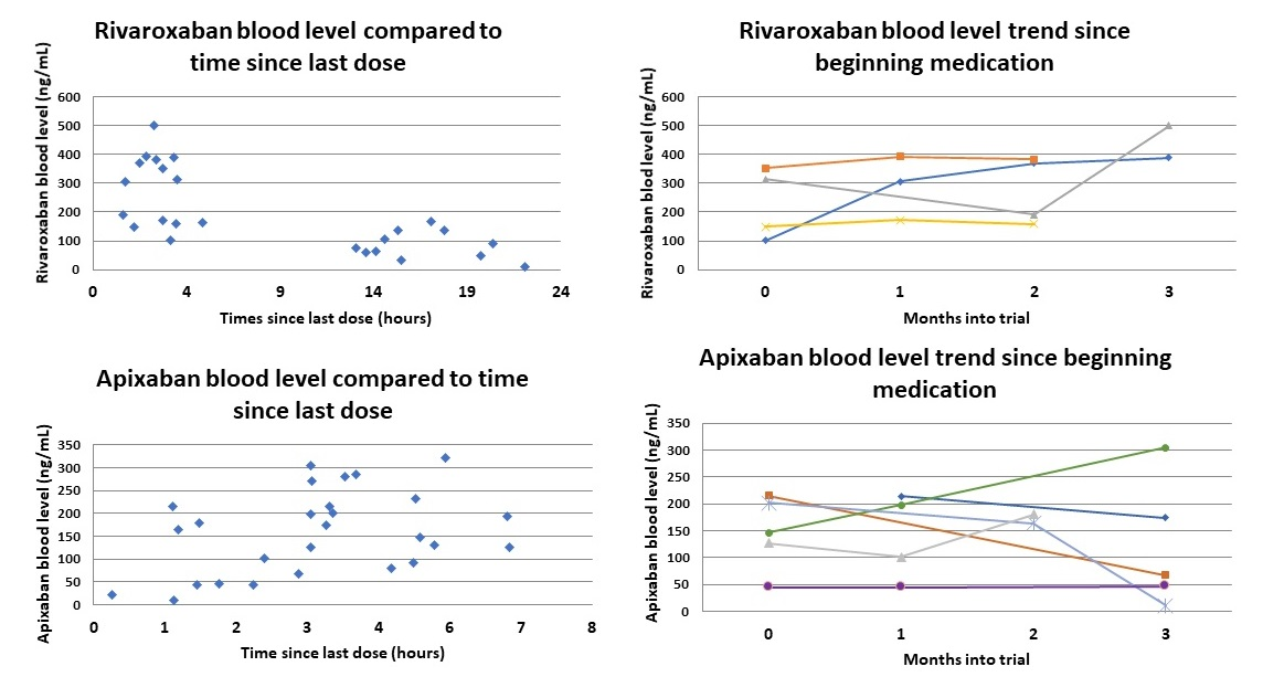 Left charts demonstrate rivaroxaban and apixaban blood level compared to when the drug was ingested. A wide range of drug levels is observed at all-time points. The right charts demonstrate sequential drug levels taken at peak (+/- 1 hour) over a period of 3 months for each patient. Again, there was a relatively wide variability in drug level observed month to month within the same patient.