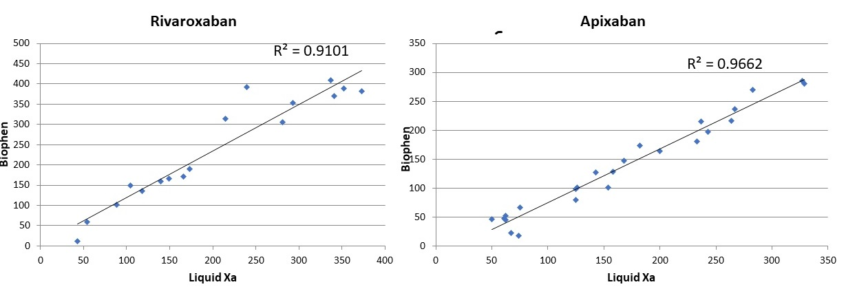 Correlation between in-house Biophen anti-Xa chromogenic assay and STAGO Liquid anti-Xa chromogenic assay.