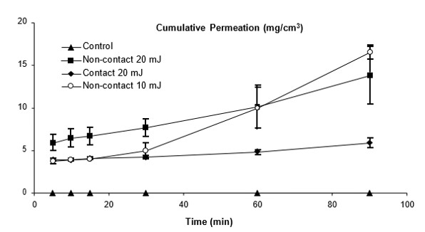 Figure 2. Cumulative ascorbic acid permeation following HPLC measurements of ex vivo skin treated with either 0 mJ (control), 10 mJ in non-contact mode, or 20mJ in contact or non-contact mode. Permeation was measured 5, 10, 15, 30, 60, and 90 minutes after treatment.