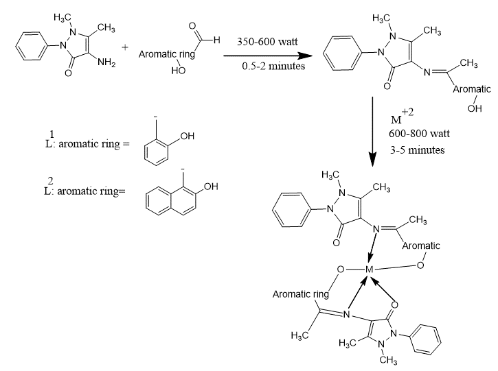 Scheme-1: Microwave assisted synthesis of L1 and L2 Schiff bases derivatives of 4-aminoantipyrine and their complexes