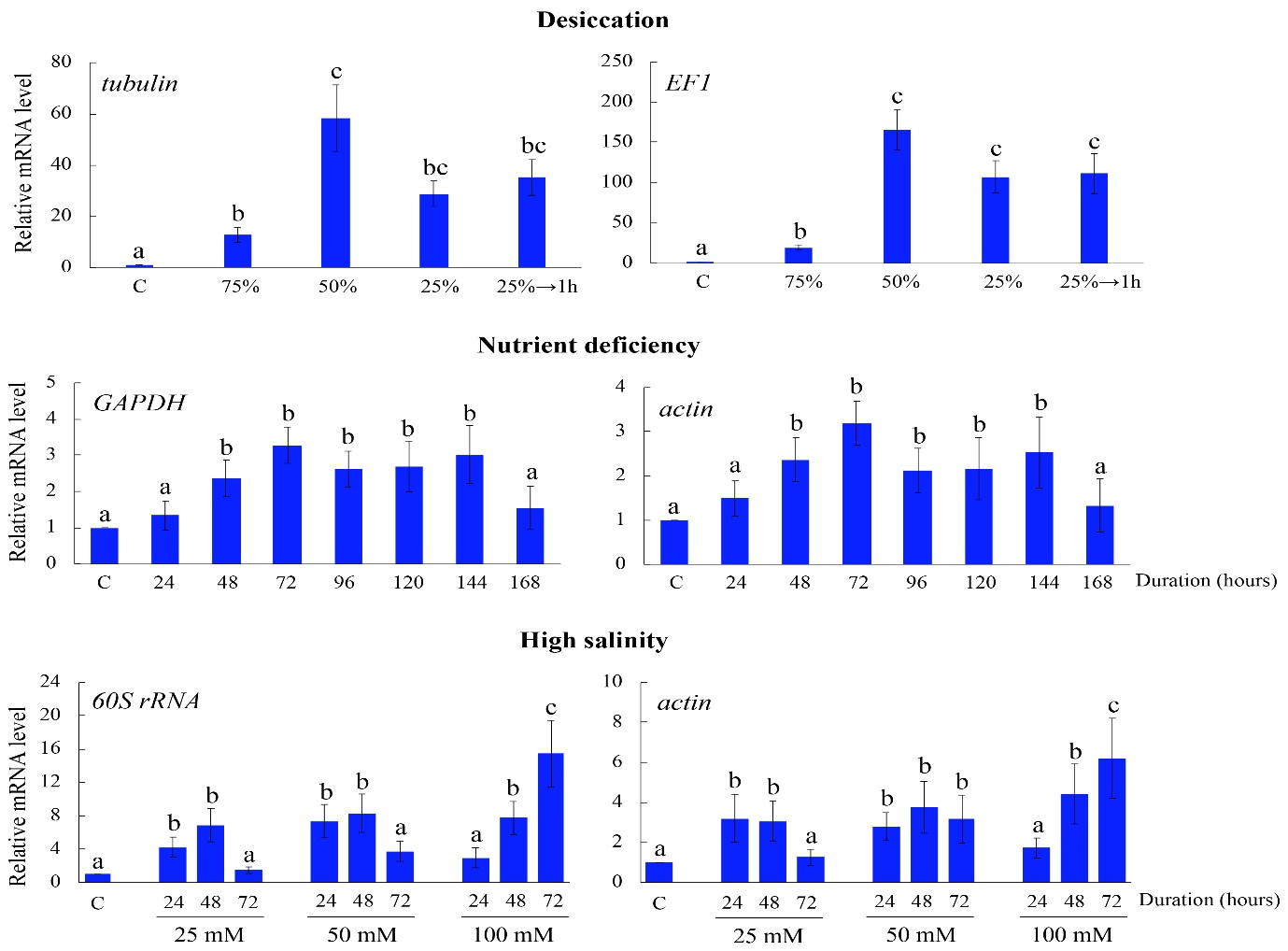 Requirement for Different Normalization Genes for
